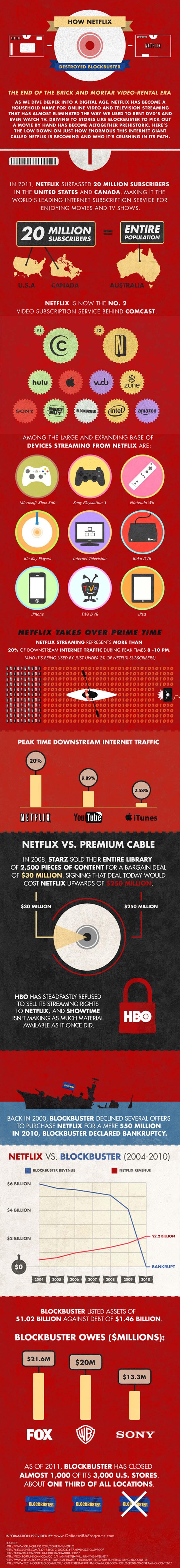 Cómo Netflix destrozó a BlockBuster