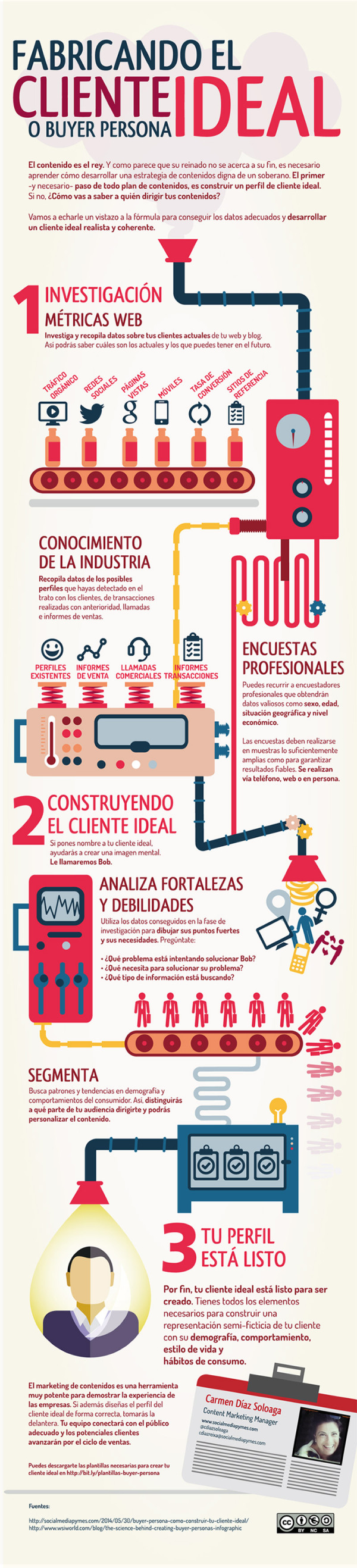 Construyendo El Cliente Ideal Infografia Infographic Marketing Marketing De Contenidos Mercadotecnia Entrante Estrategias De Marketing