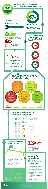 La educación online ya es la reina