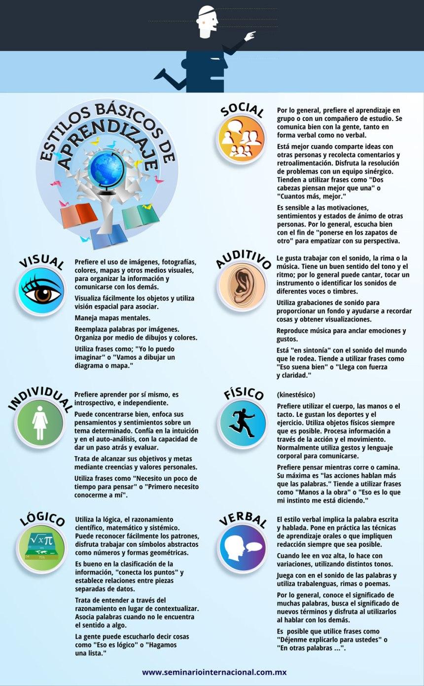 Estilos básicos de aprendizaje