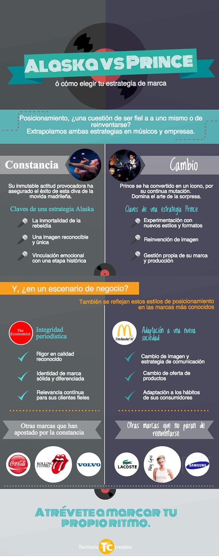 Alaska vs Prince o cómo elegir tu estrategia de marca