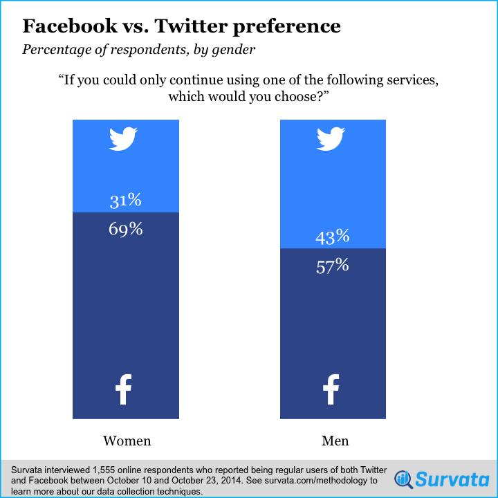 Las mujeres prefieren FaceBook