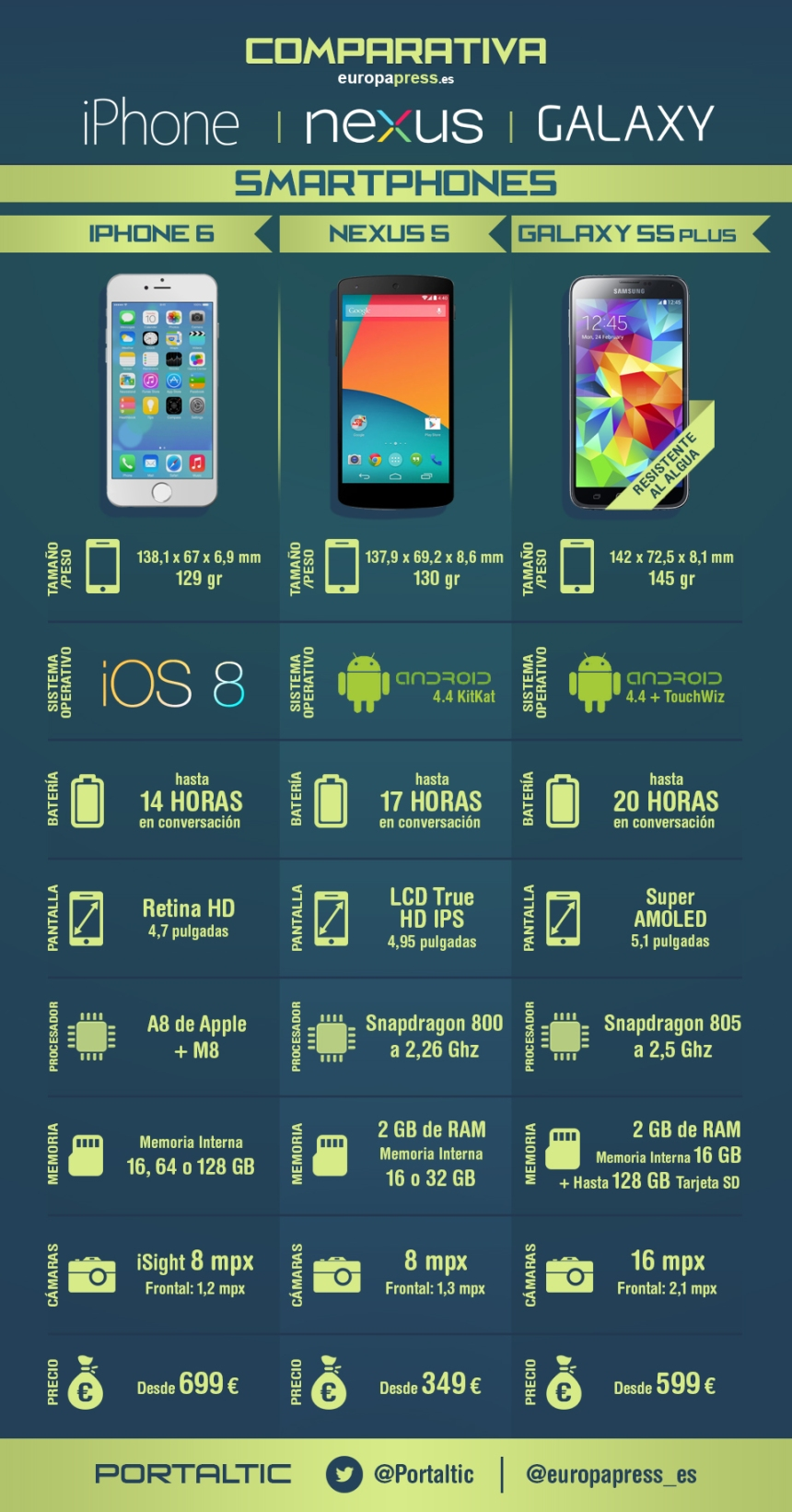 Guerra de Phablets: iPhone vs Nexus vs Galaxy