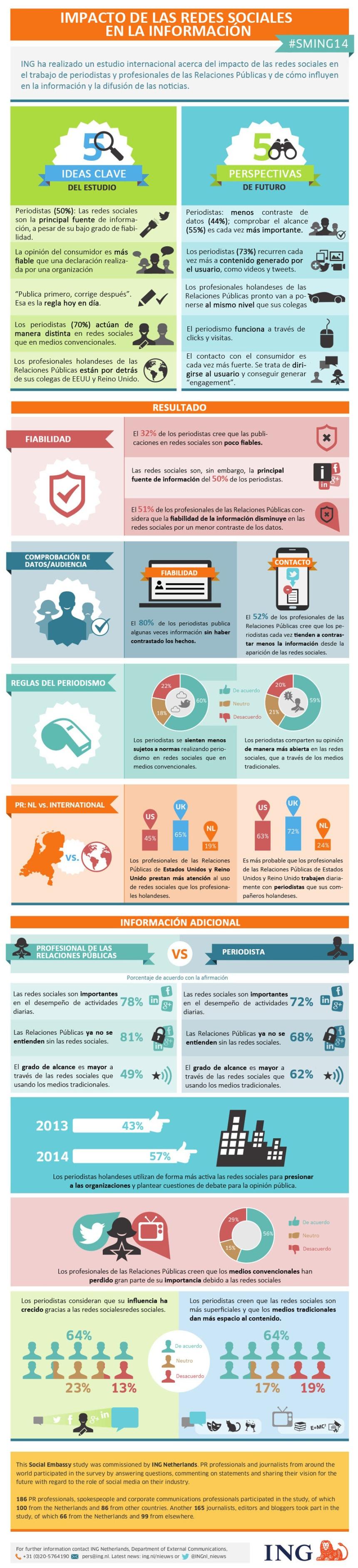 Impacto de las Redes Sociales en la información