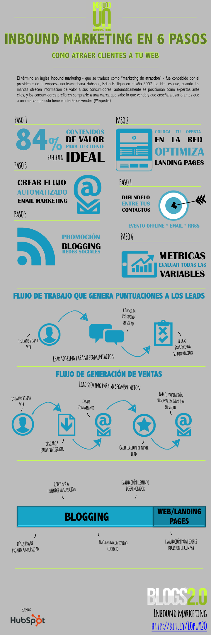 Inbound Marketing en 6 pasos