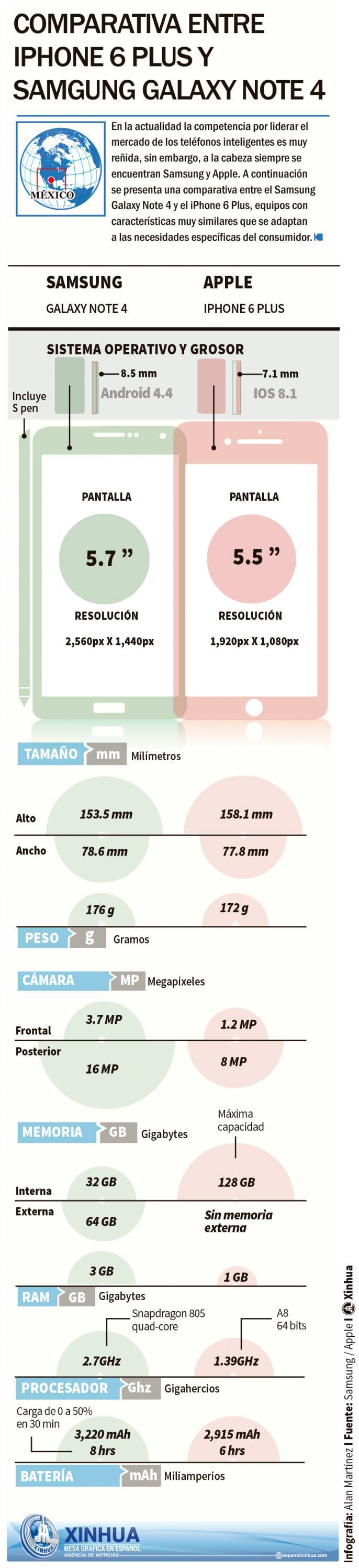 iPhone 6 Plus vs. Samsung Galaxy Note 4