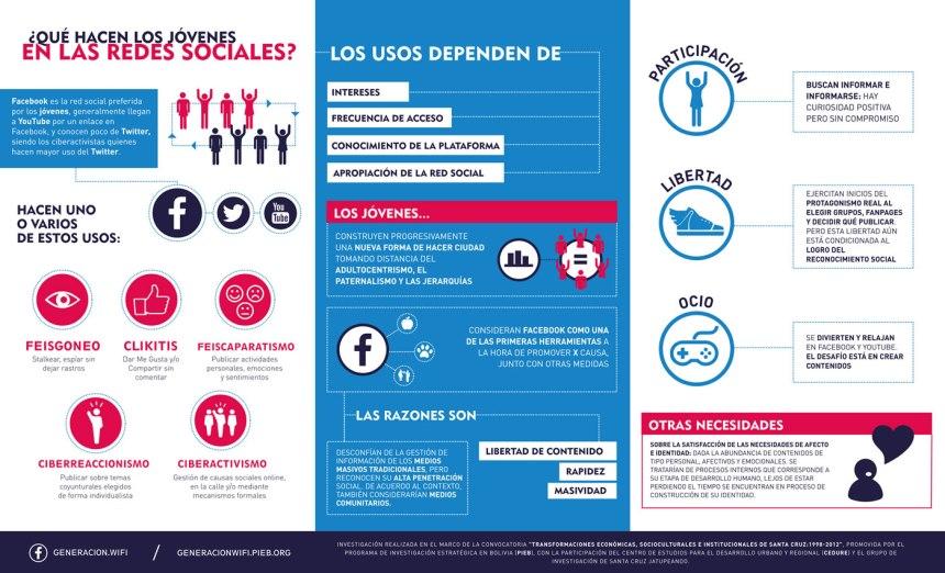 ¿Qué hacen los jóvenes en las Redes Sociales? 1