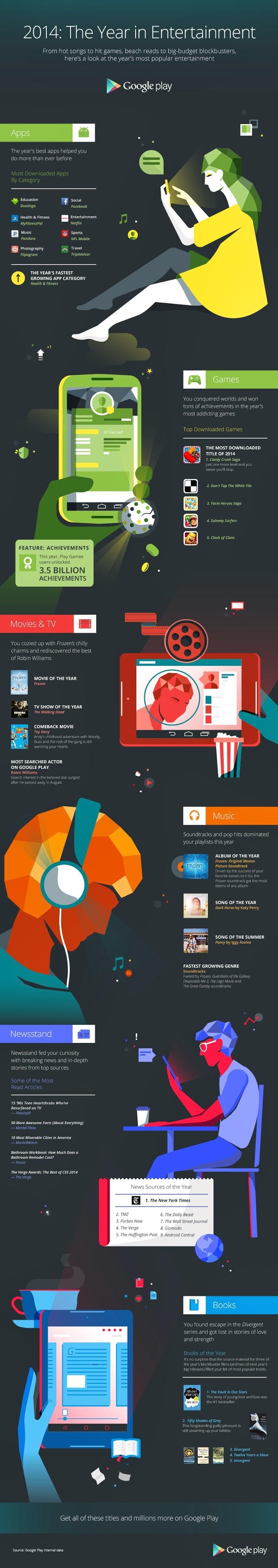 Lo más popular en Google Play en 2014
