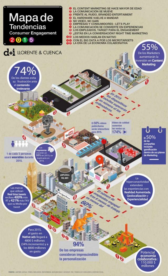 12 tendencias más relevantes de Consumer Engagement 2015