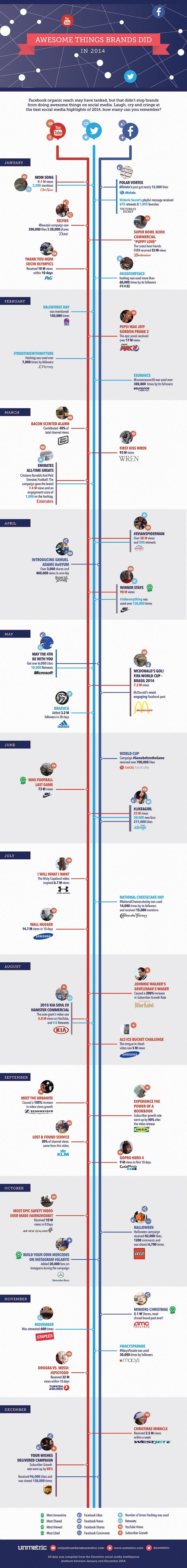 Cosas que las marcas  dijeron en Redes Sociales 2014