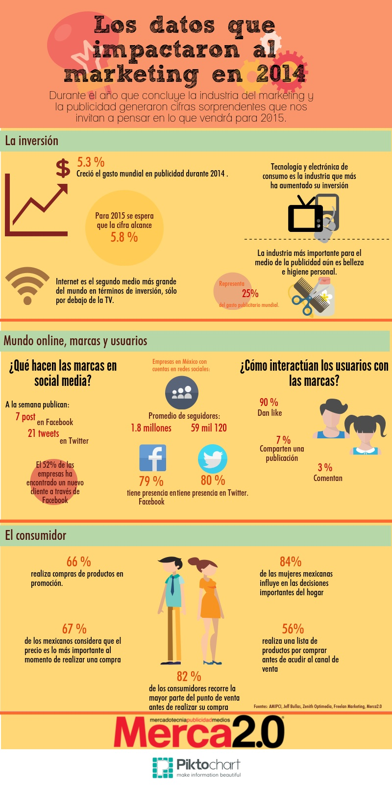 Los datos que impactaron al marketing en 2014