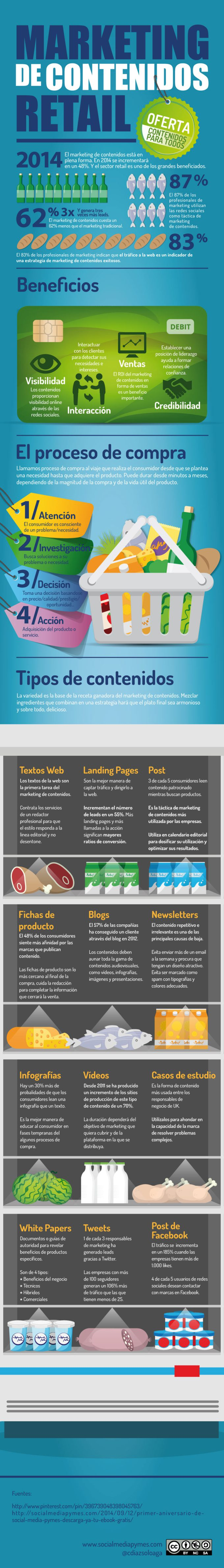 Marketing de contenidos para el sector retail