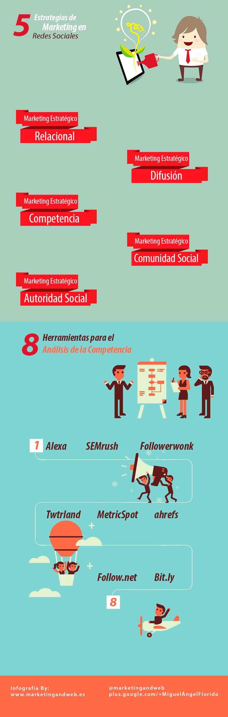 Marketing estratégico en Redes Sociales