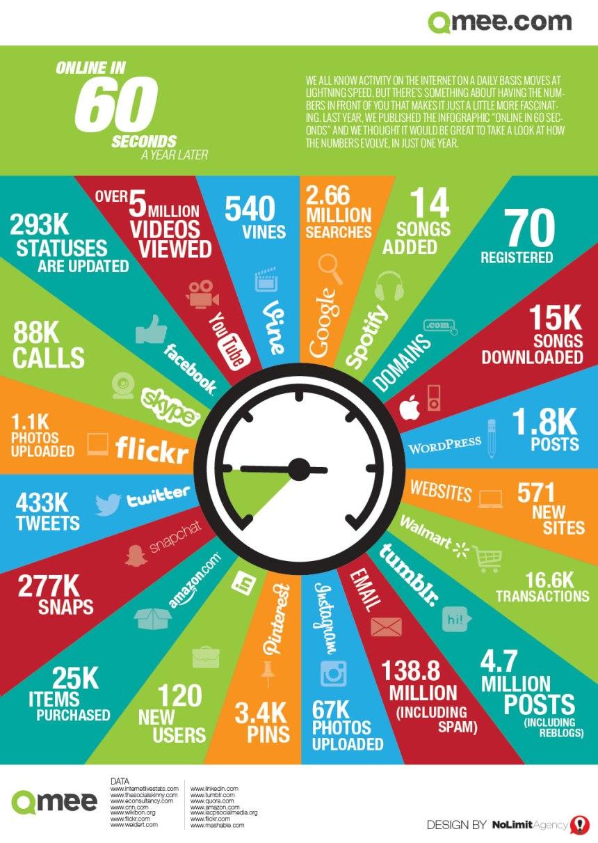 Qué ocurre en 1 minuto online