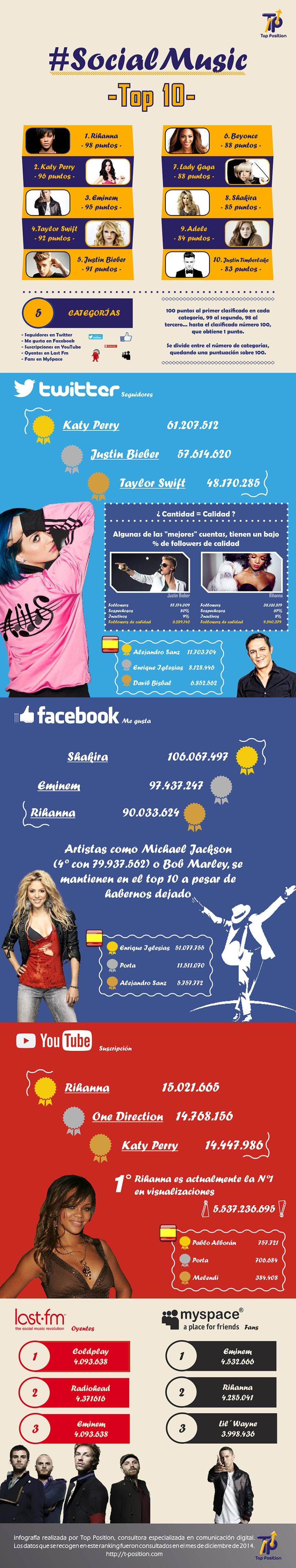 Top músicos en Redes Sociales