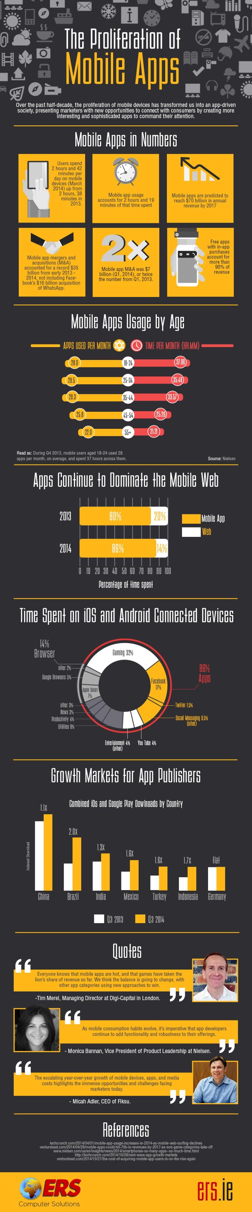 La proliferación de APPS para móviles