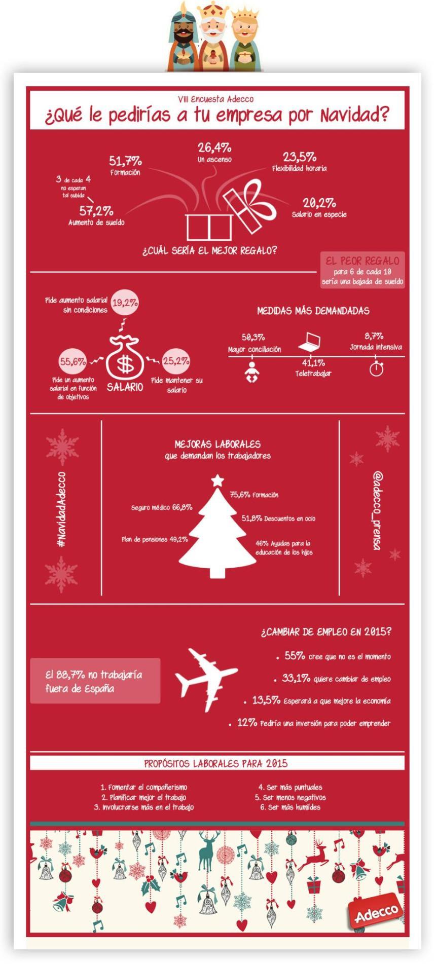 Qué le pedirías a tu empresa en Navidad