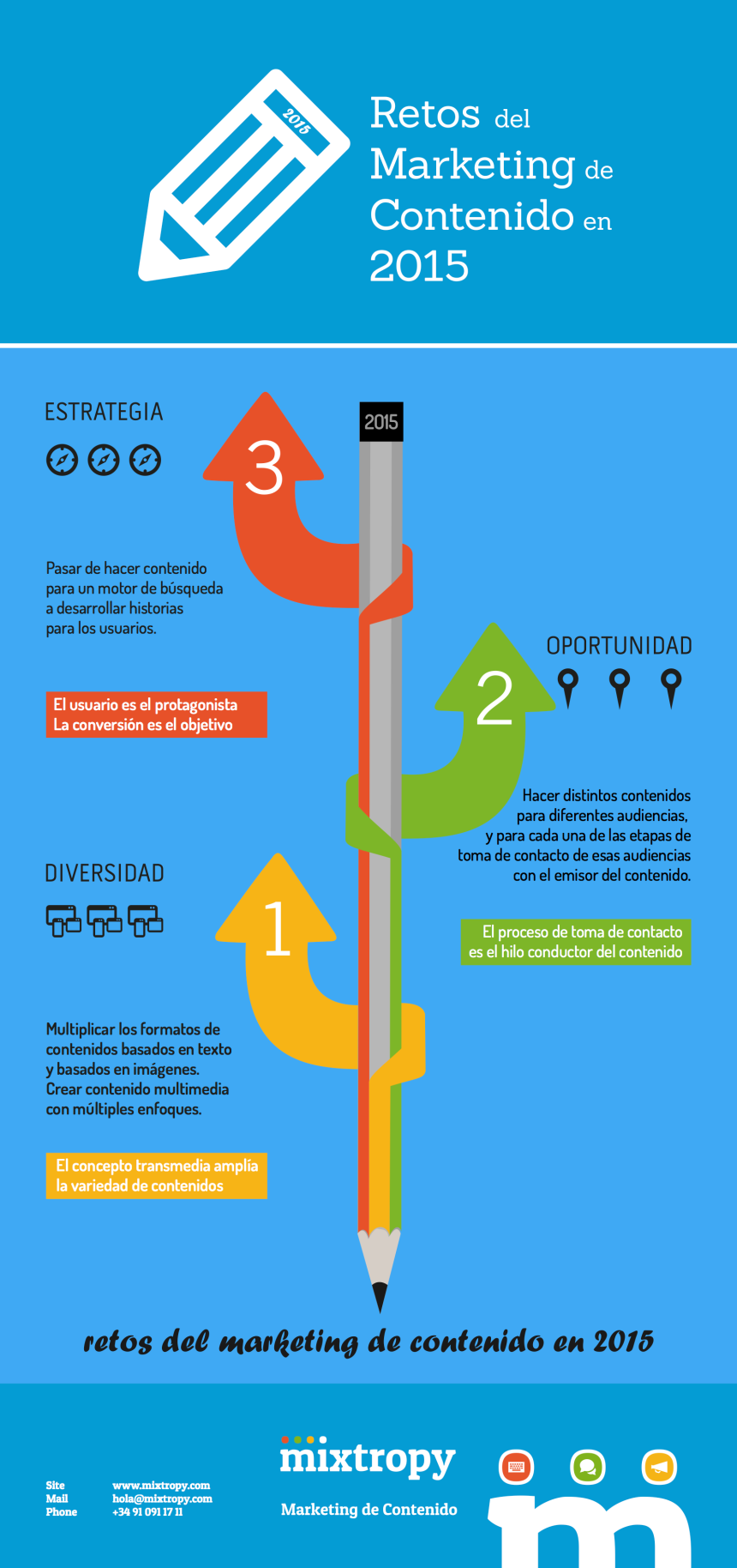 Retos del marketing de contenido para 2015