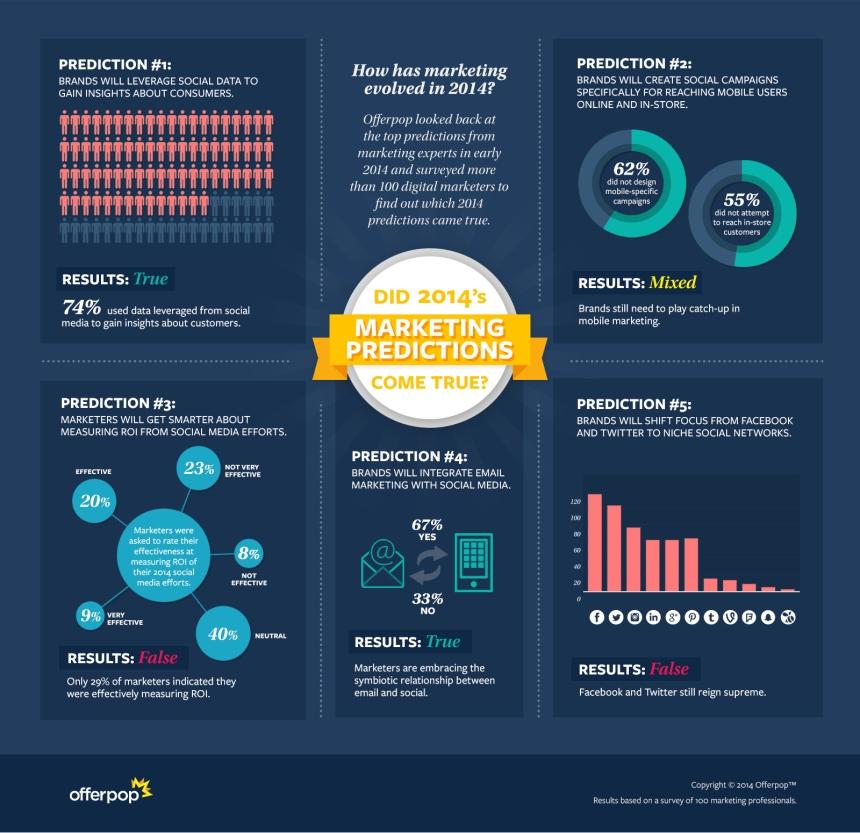 ¿Se han cumplido las predicciones de marketing para 2014?