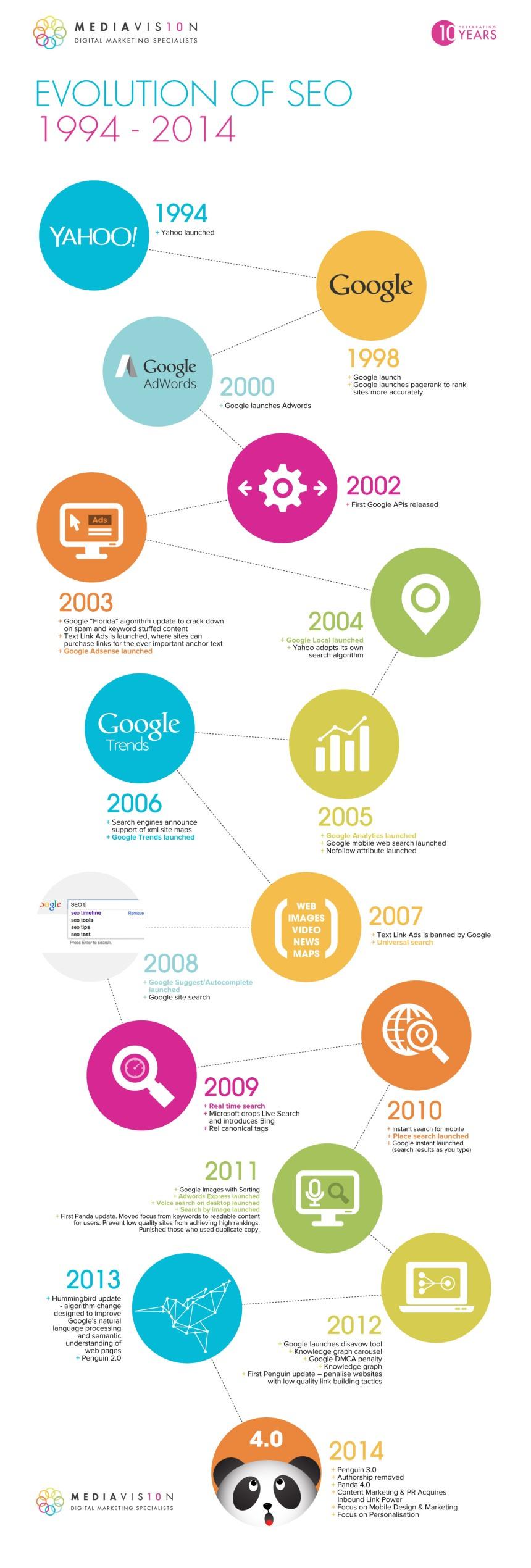 Historia del SEO 1994-2014