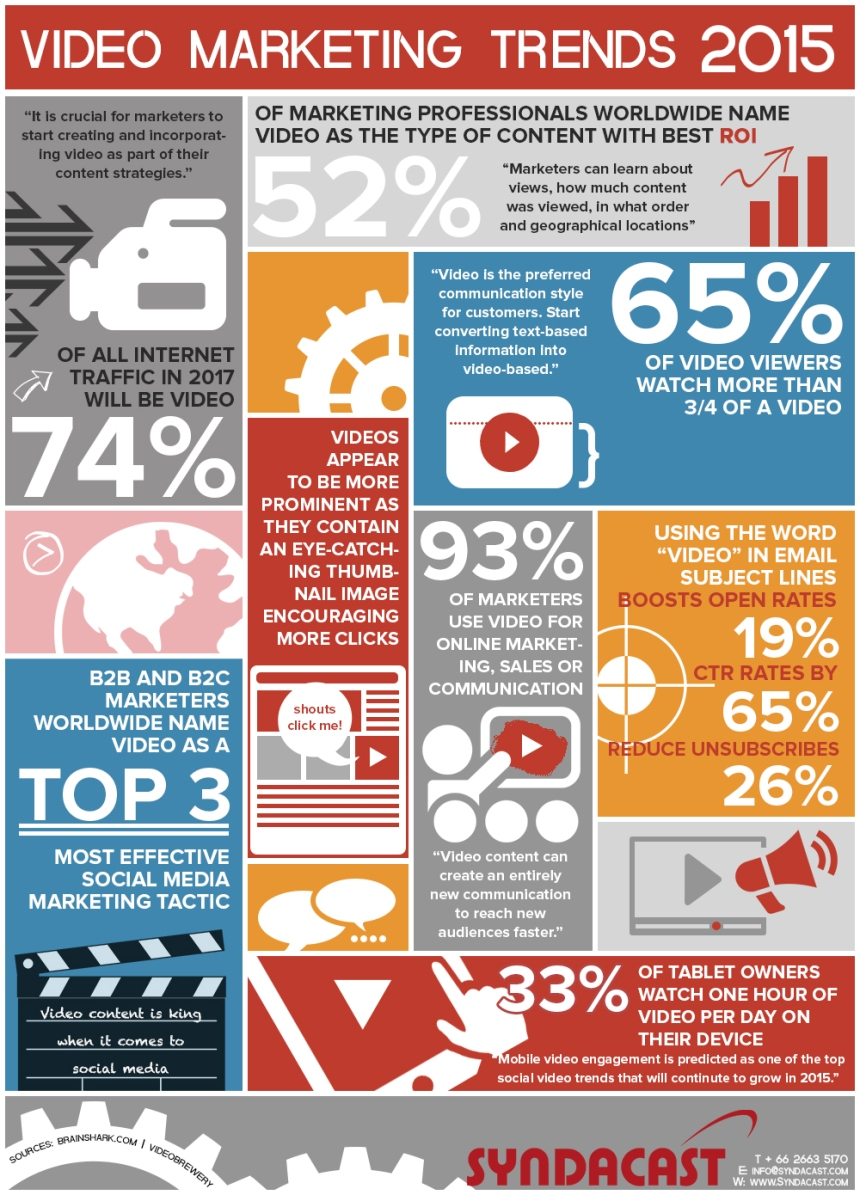 Tendencias en videomarketing para 2015