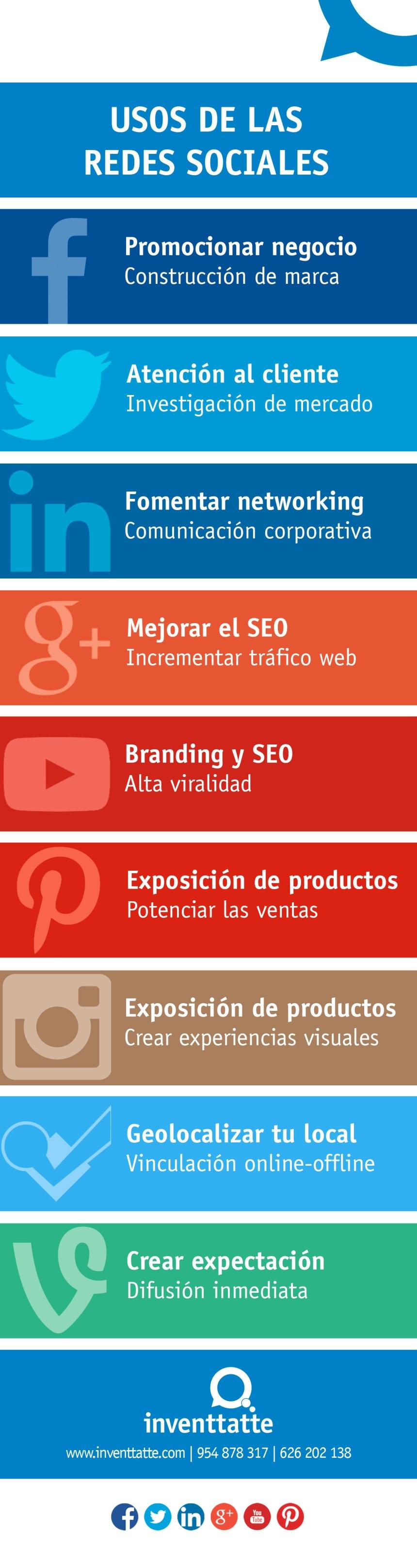 Usos de las Redes Sociales