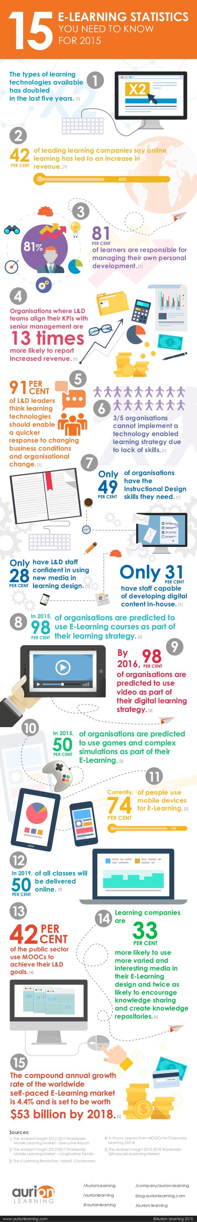 15 estadísticas sobre eLearning que debes conocer