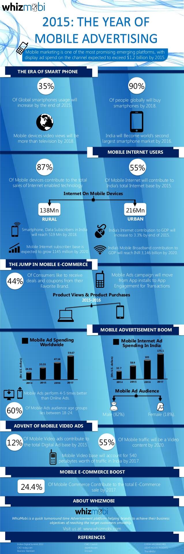 2015: el año de la publicidad móvil