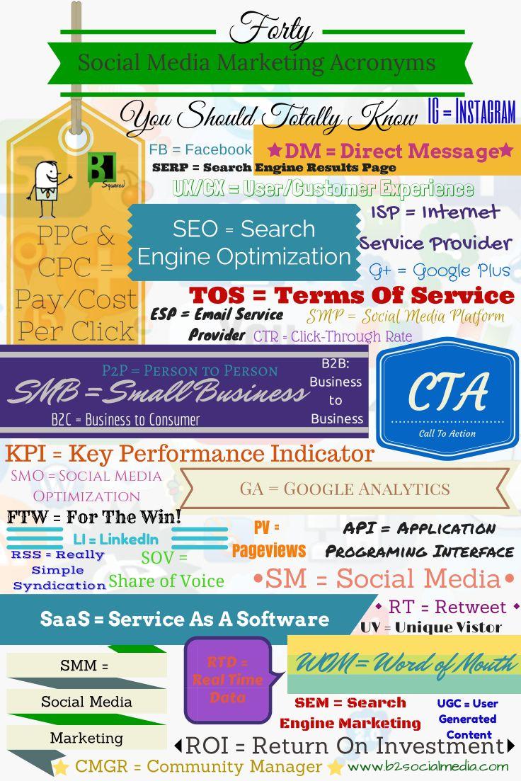 40 acrónimos sobre Social Media Marketing que debes conocer