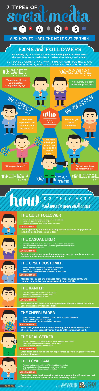 7 tipos de seguidores en Redes Sociales