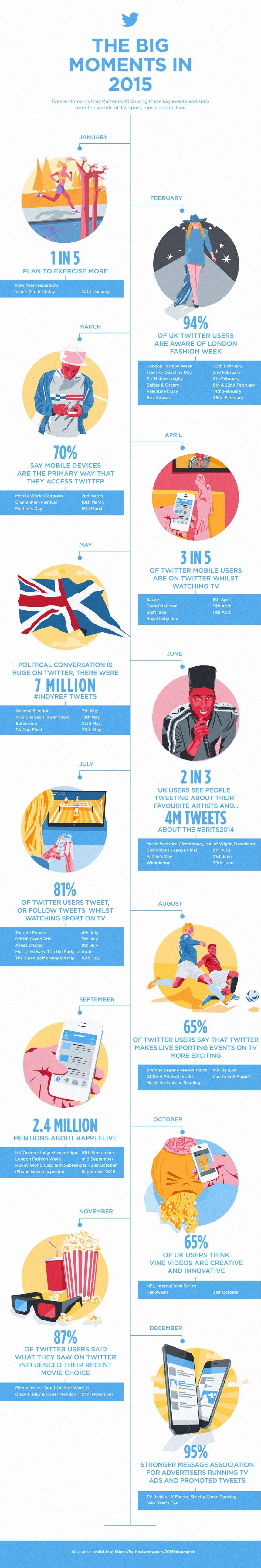 Agenda tuitera para 2015