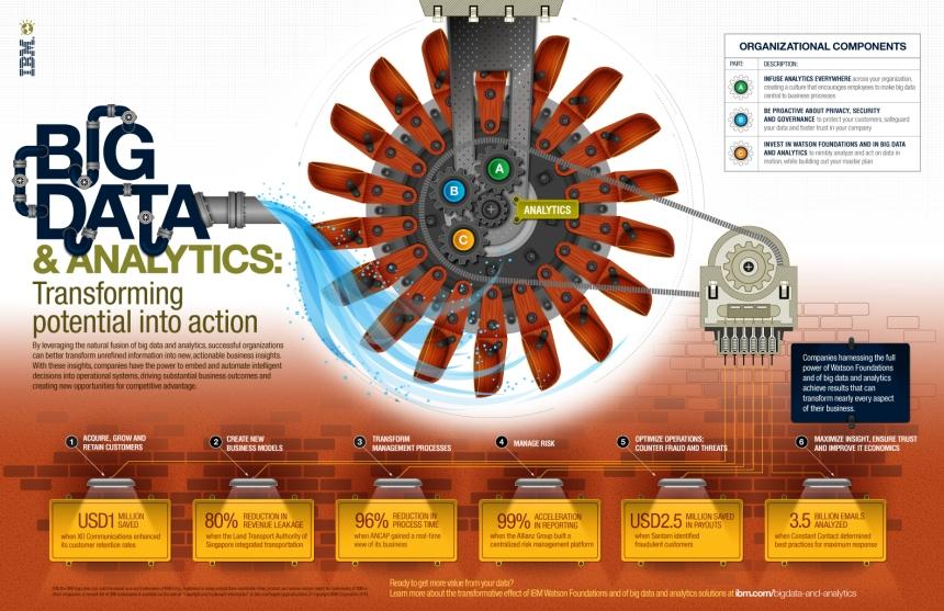 Big Data & analíticas: transformar el potencial en acción
