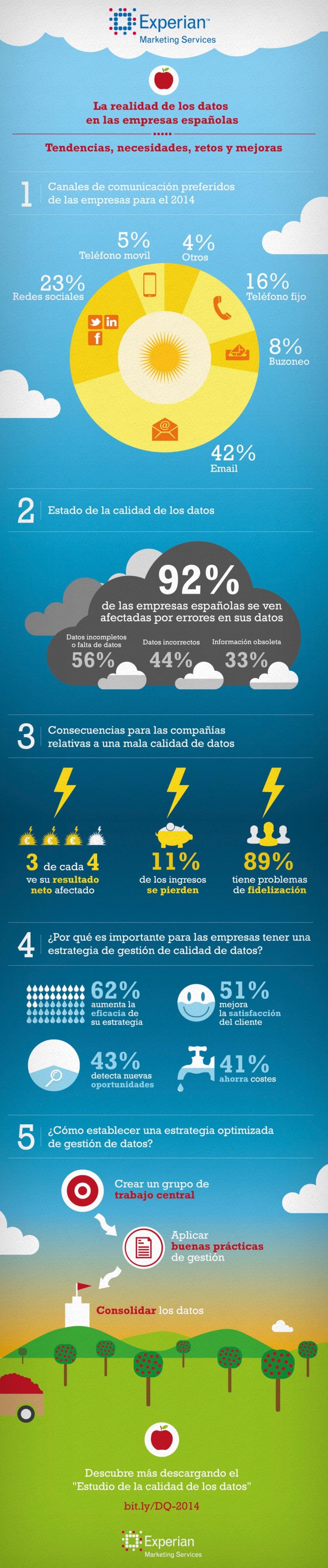 La realidad de los datos en las empresas españolas