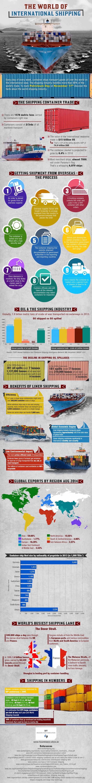 El mundo del comercio internacional marítimo