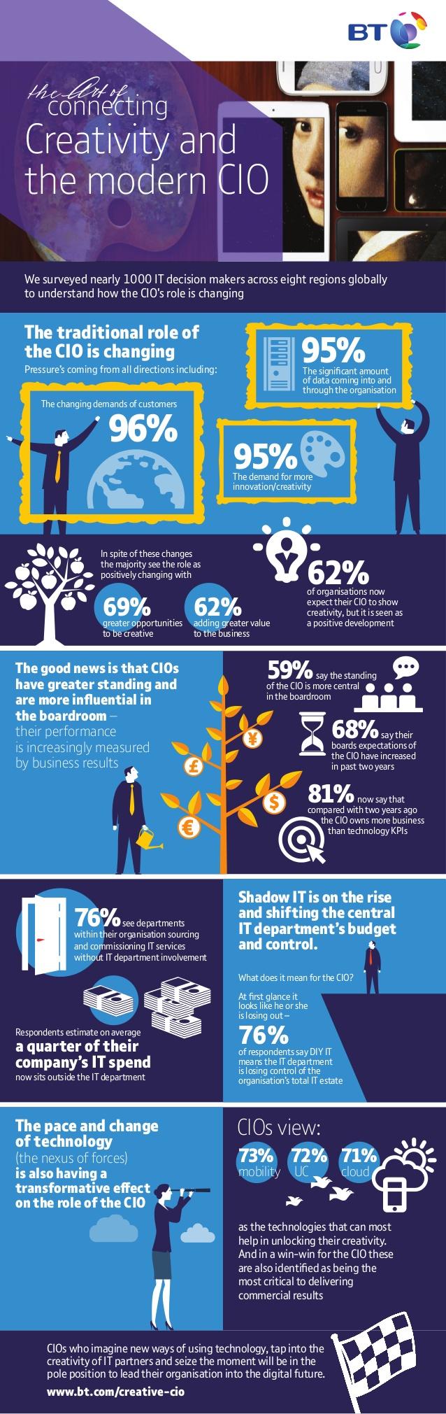 Creatividad y el CIO moderno