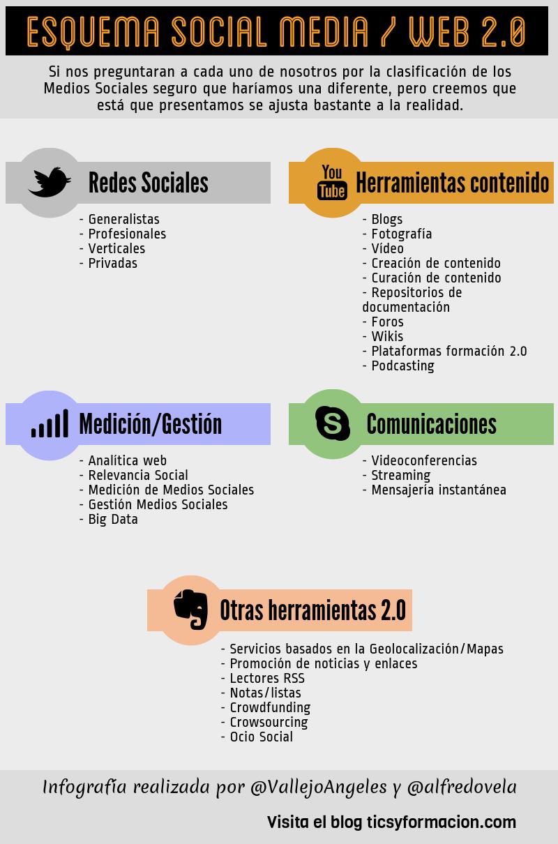 Esquema de los Social Media / Web 2.0