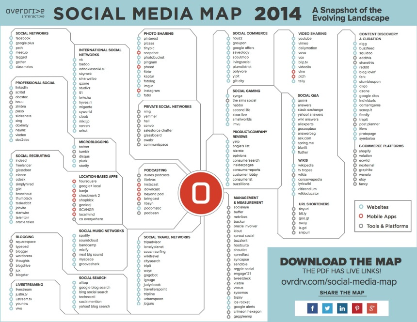 Mapa de los Social Media (versión 2014)