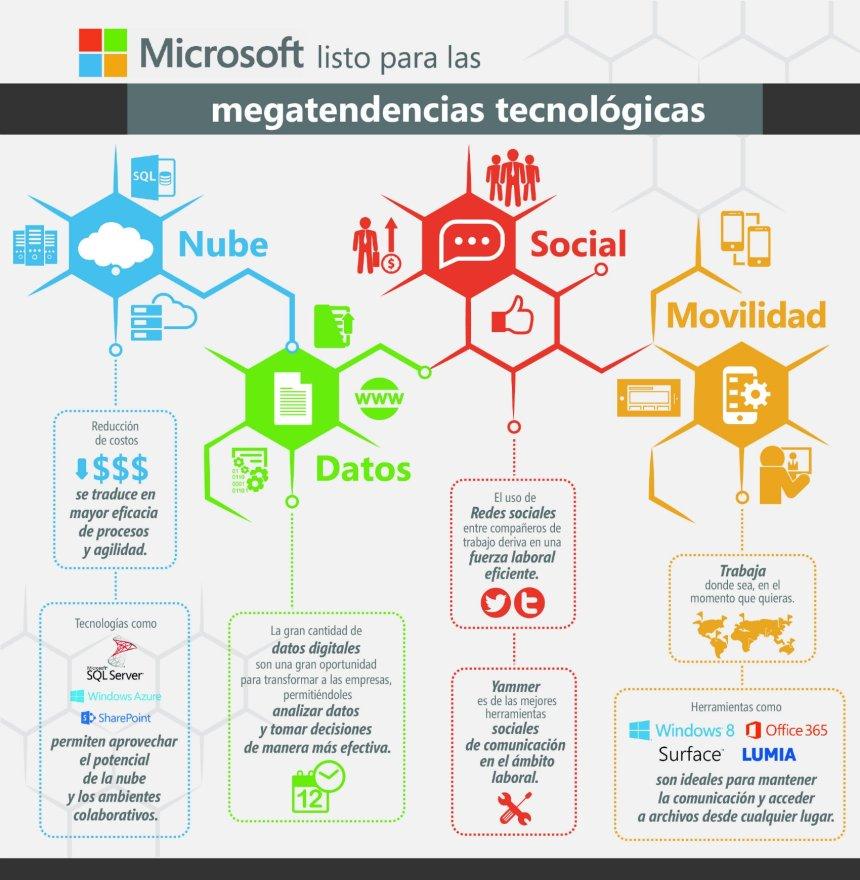Microsoft: listo para las megatendencias tecnológicas