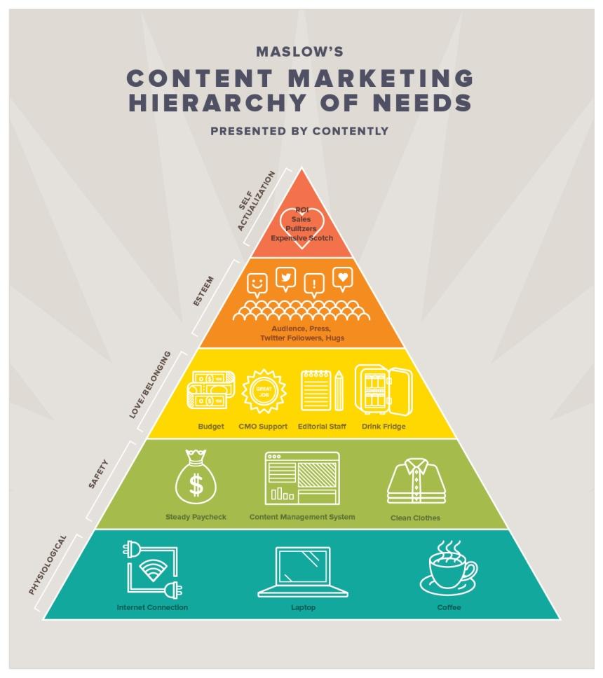 Pirámide de Maslow del marketing de contenidos