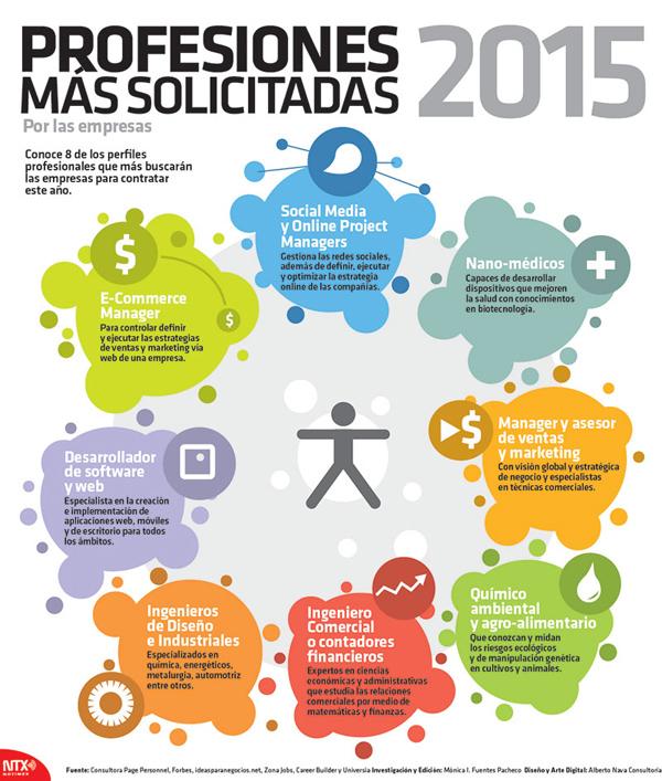 Profesiones más demandadas para 2015