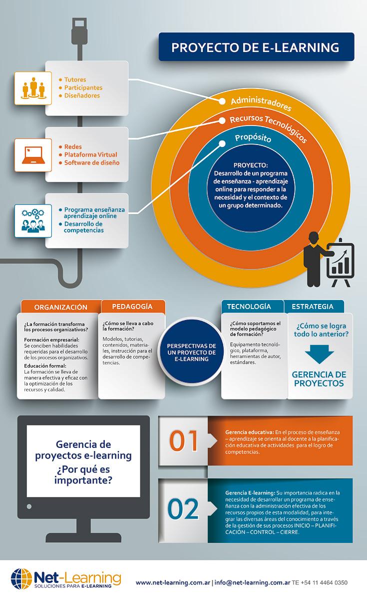 Gestión de proyectos eLearning