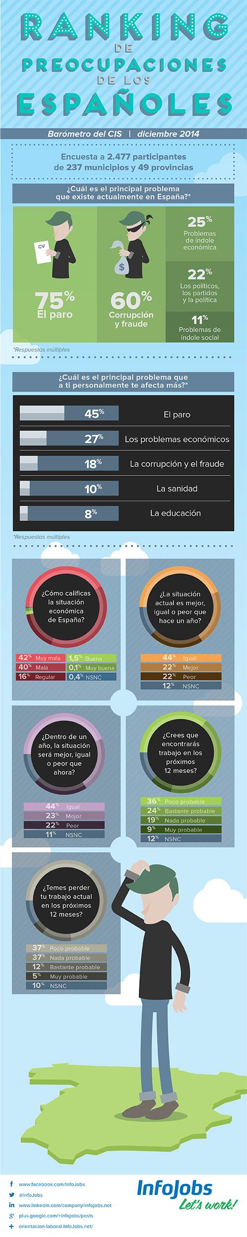 Ranking de preocupaciones de los españoles