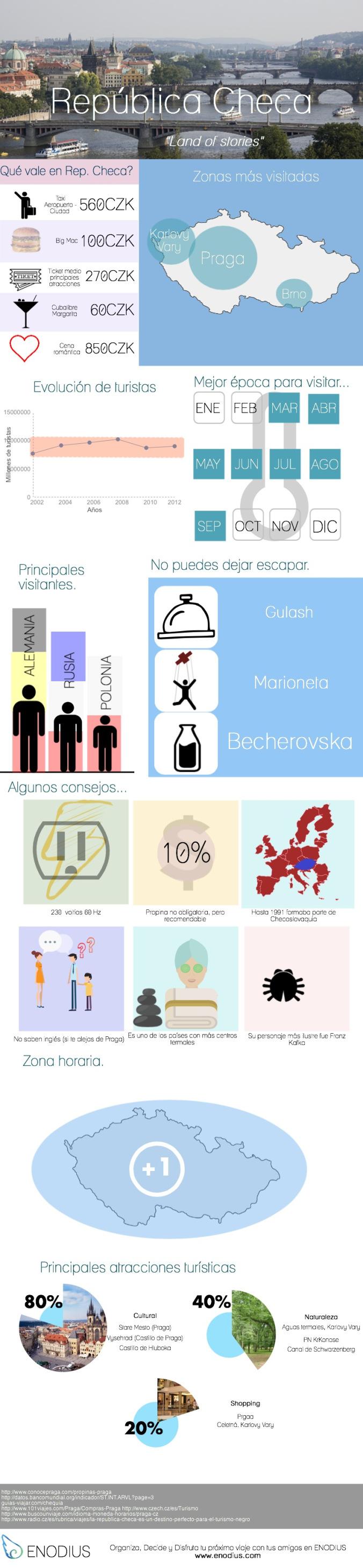 Un recorrido por la República Checa