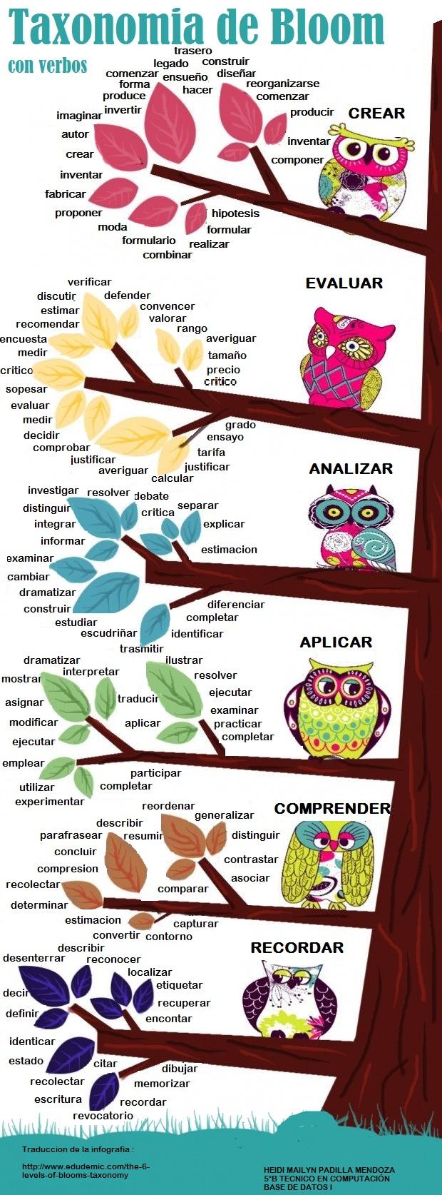 Taxonomías de Bloom con verbos