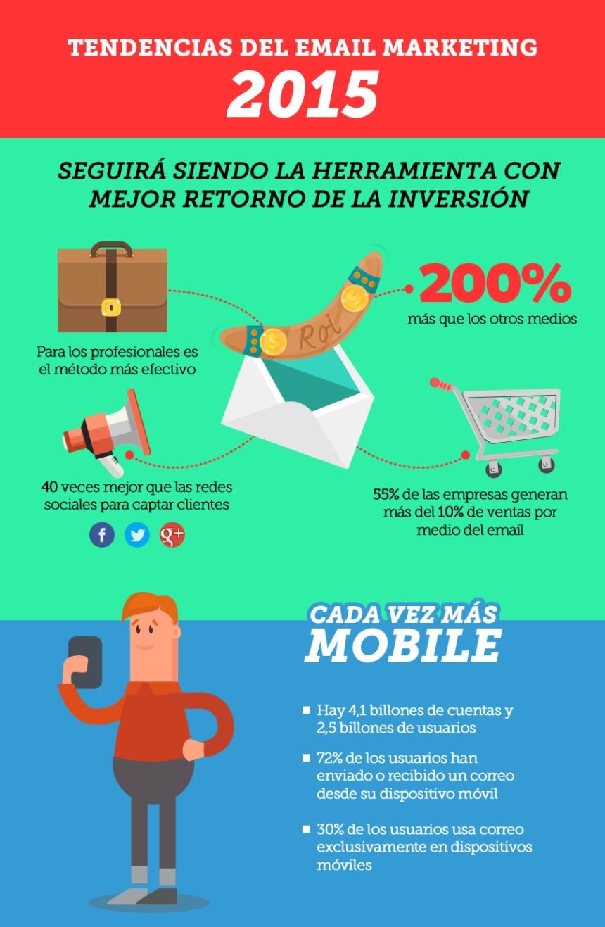 Tendencias en email marketing en 2015