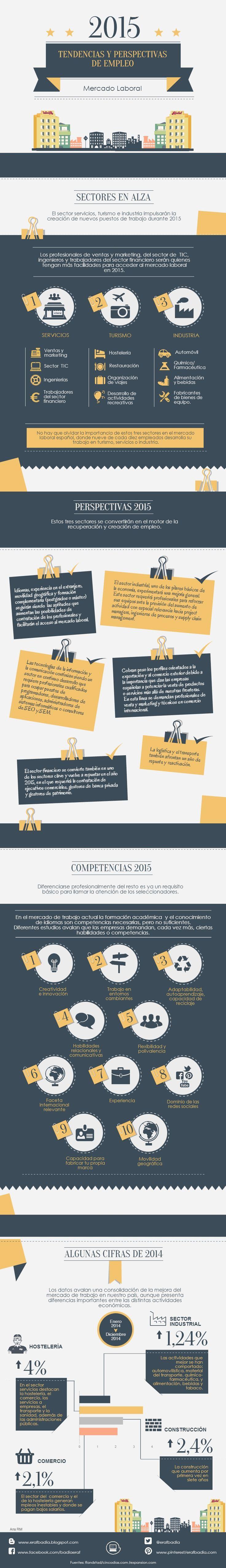 Tendencias y perspectivas de empleo 2015