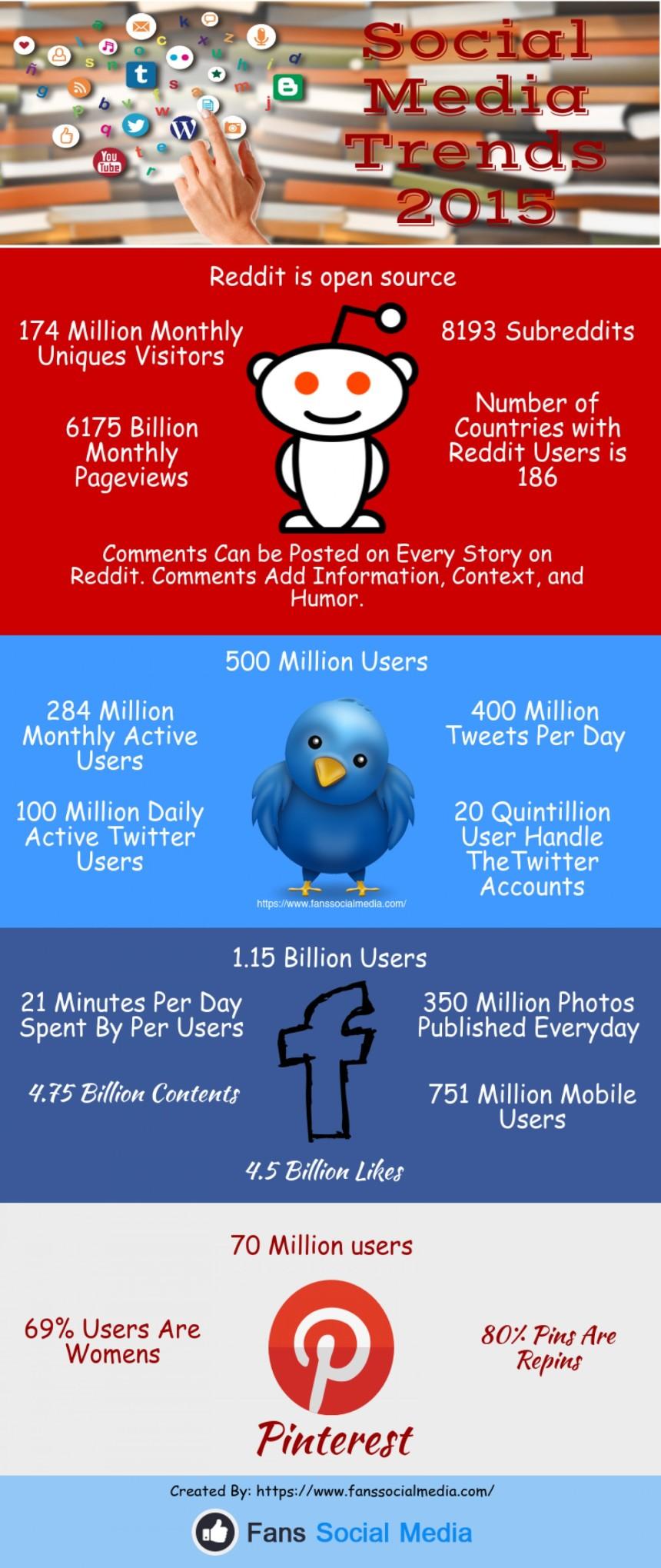 Tendencias en Redes Sociales 2015