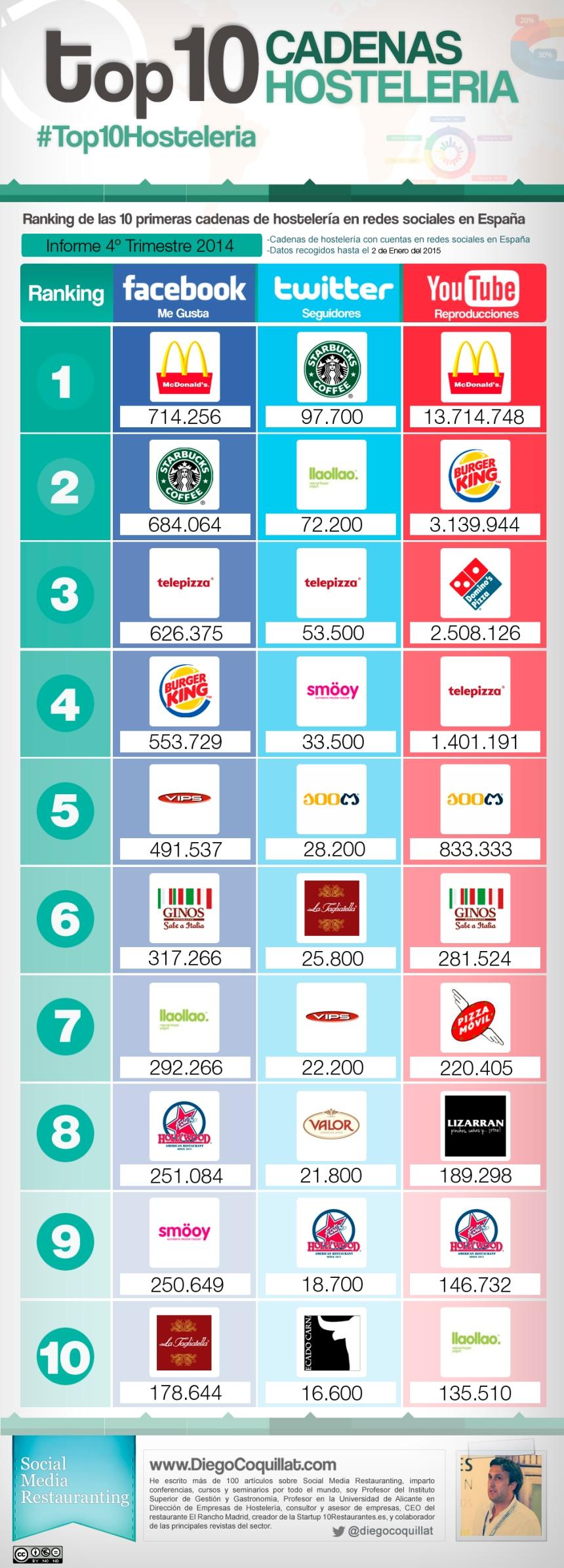 Top 10 cadenas hostelería en Redes Sociales (España 4T/2014)