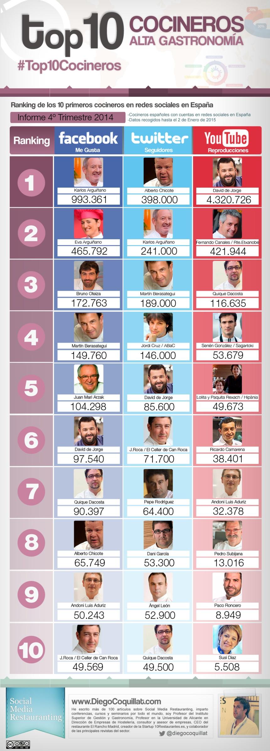 Top 10 cocineros en Redes Sociales (España 4T/2014)