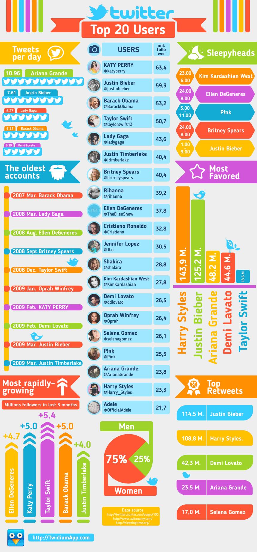 Top 20 usuarios de Twitter en 2014